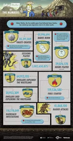 Fallout Shelter Bunker Bewohner Gebären Fast 82 Millionen Babies