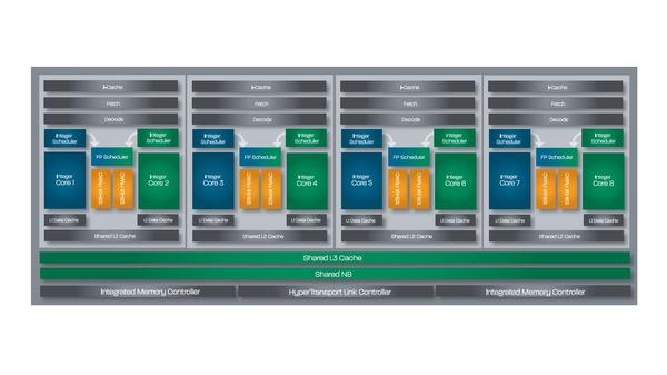 AMD FX 4100 »Bulldozer« : Bei der Bulldozer-Architektur sind jeweils zwei Rechenkerne zu einem Modul zusammengefasst und teilen sich einige Hardware-Komponenten.