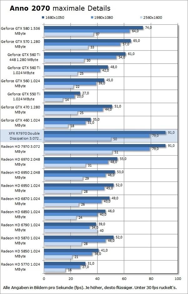 XFX Radeon HD 7970 Double Dissipation :