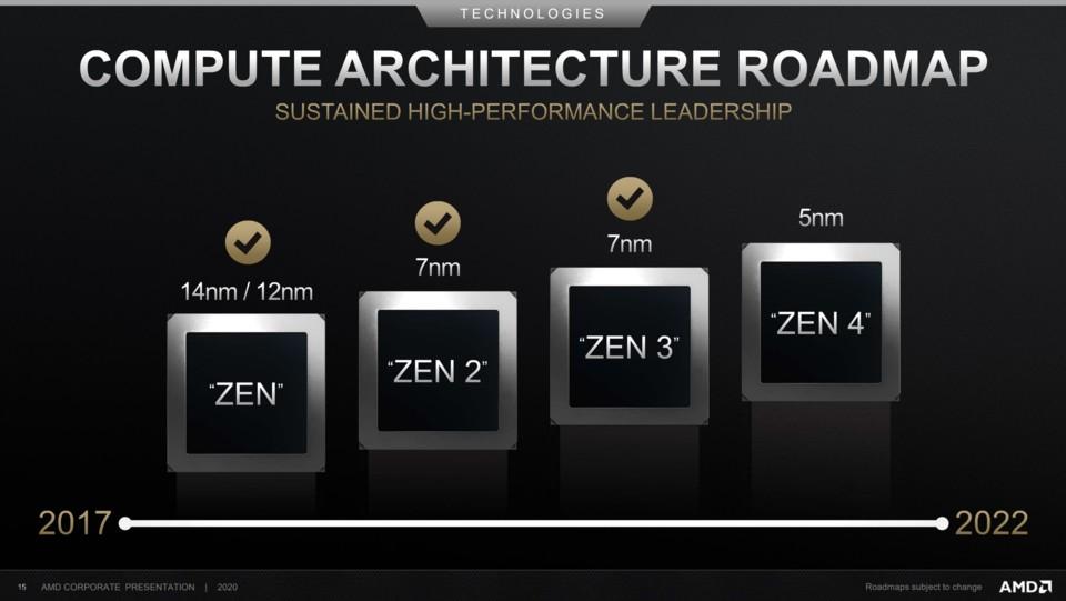 Дата выхода AMD Ryzen 6000